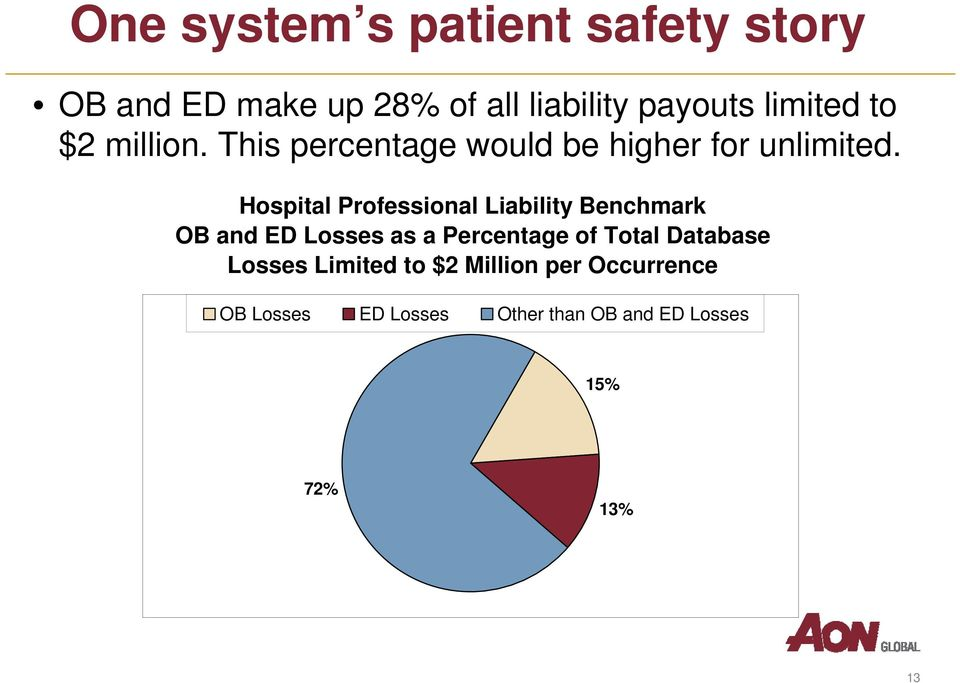 Hospital Professional Liability Benchmark OB and ED Losses as a Percentage of Total