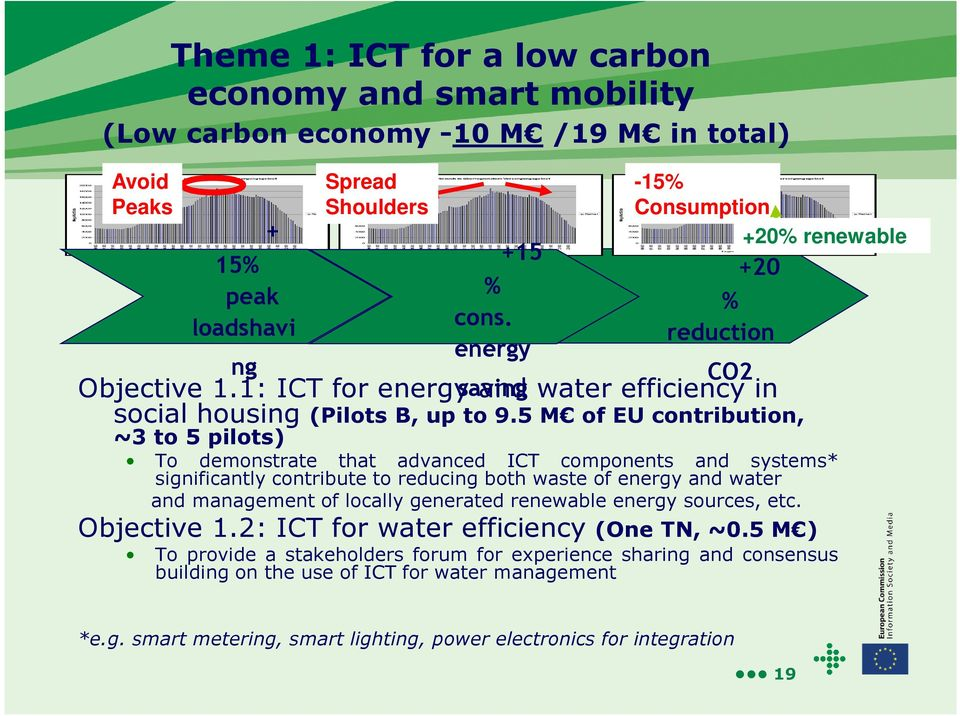 5 M of EU contribution, ~3 to 5 pilots) To demonstrate that advanced ICT components and systems* significantly contribute to reducing both waste of energy and water and management of locally