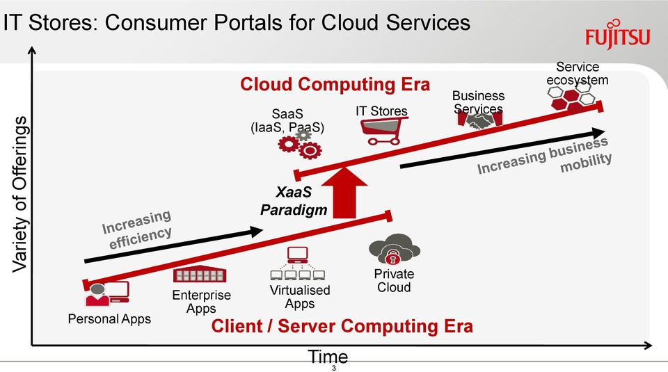 Business Services Service ecosystem XaaS Paradigm Personal Apps