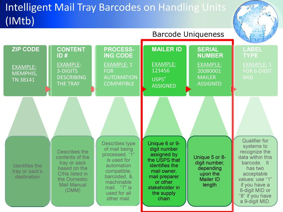 the contents of the tray or sack based on the CINs listed in the Domestic Mail Manual (DMM) Describes type of mail being processed. 1 is used for automation compatible, barcoded, & machinable mail.