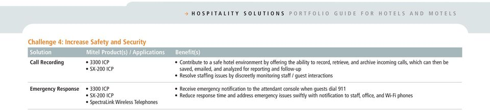 discreetly monitoring staff / guest interactions Emergency Response SpectraLink Wireless Telephones Receive emergency notification to the