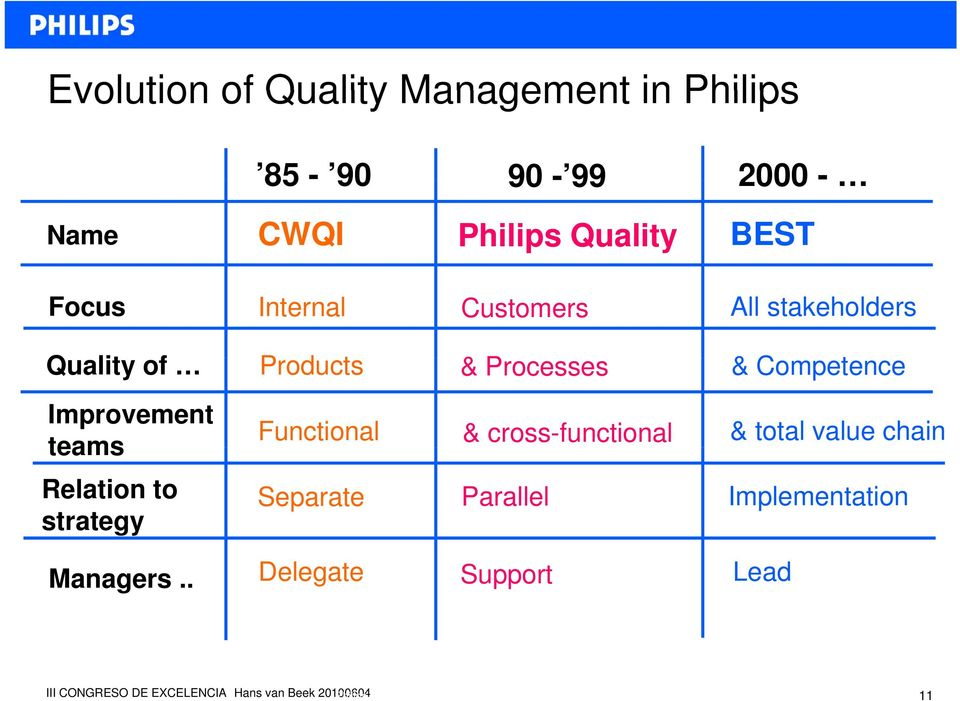 Improvement teams Relation to strategy Functional &P Processes &C Competence &