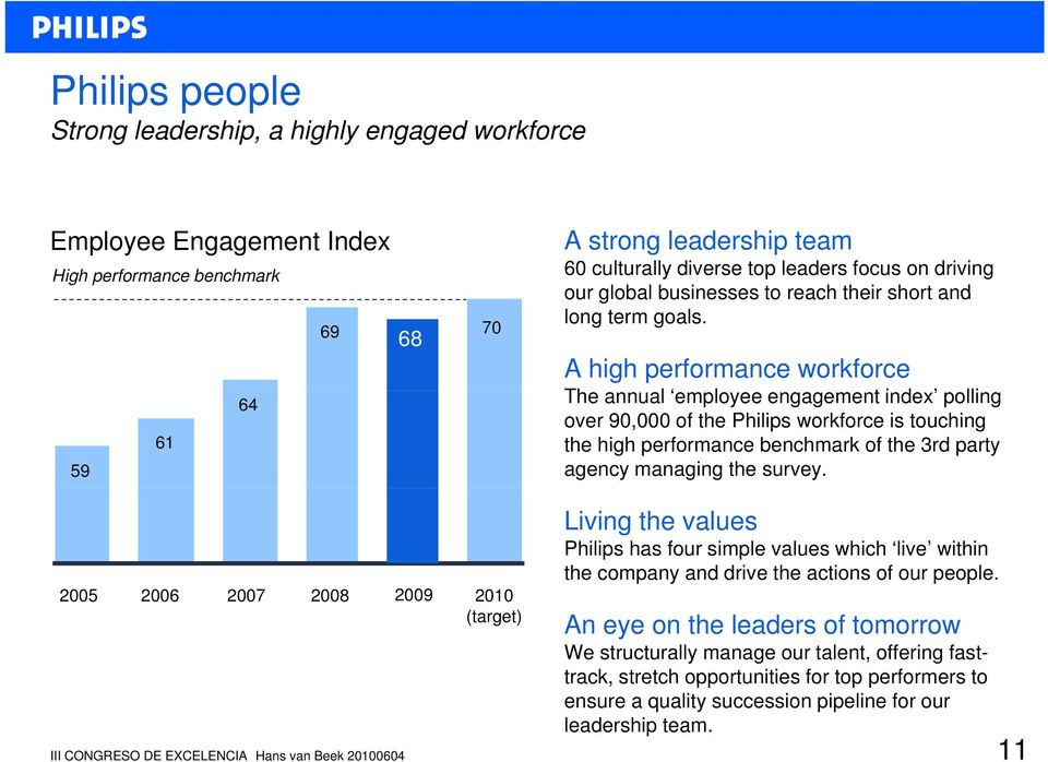 A high performance workforce The annual employee engagement index polling over 90,000 of the Philips workforce is touching the high performance benchmark of the 3rd party agency managing the survey.