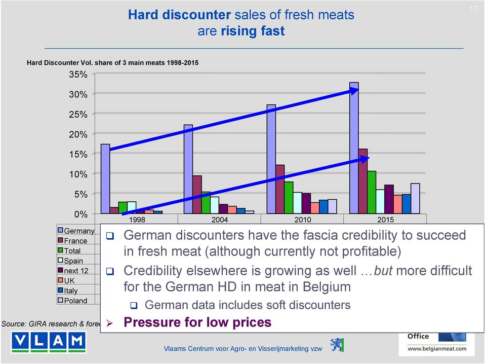 next 12 1% 2% 5% 7% UK 1% 2% 3% 5% Italy for 1% the German 1% HD in meat in 3% Belgium 5% Poland 0% 1% 4% 8% Source: GIRA research & forecasts 2005 German