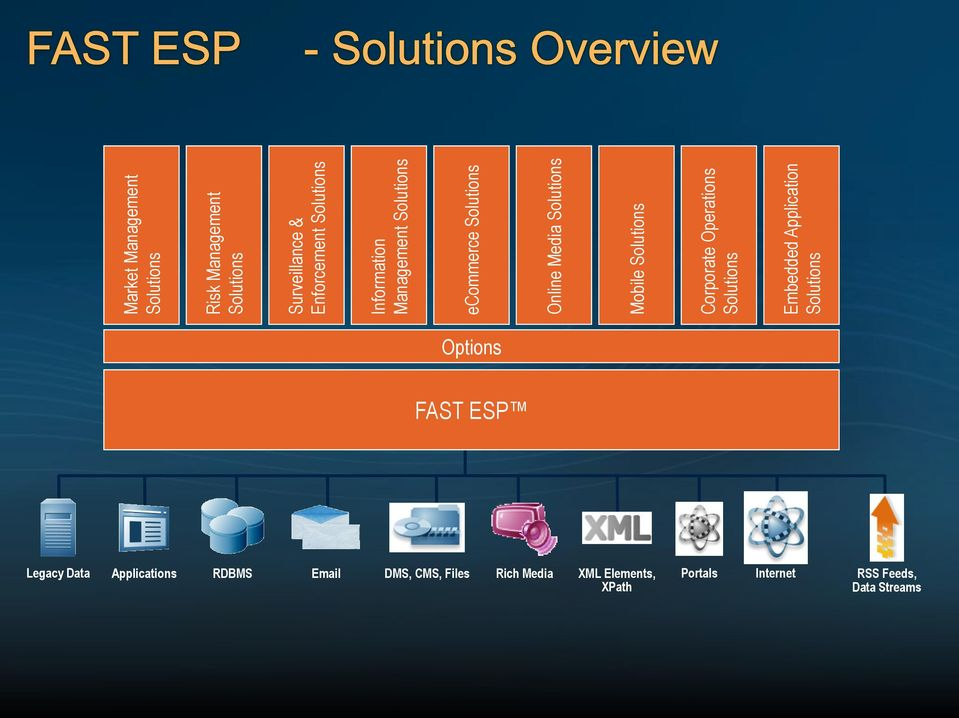 Corporate Operations Solutions Embedded Application Solutions Options FAST ESP Legacy Data