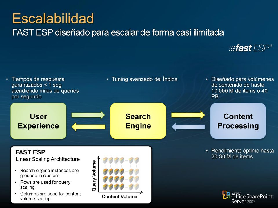 000 M de items o 40 PB User Experience Search Engine Content Processing FAST ESP Linear Scaling Architecture Rendimiento óptimo