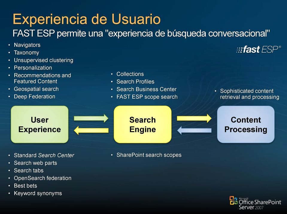 FAST ESP scope search Sophisticated content retrieval and processing User Experience Search Engine Content Processing