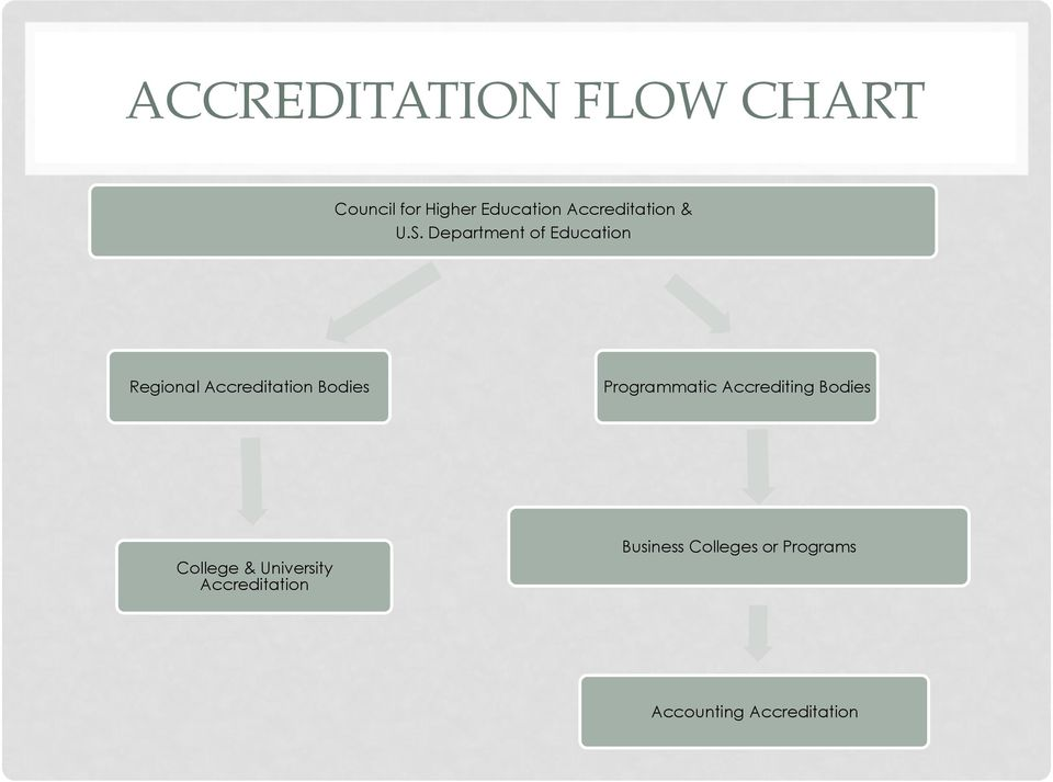 Department of Education Regional Accreditation Bodies