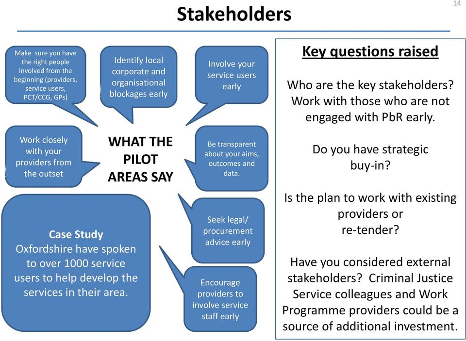 WHAT THE PILOT AREAS SAY Involve your service users early Be transparent about your aims, outcomes and data.