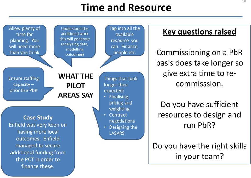 Understand the additional work this will generate (analysing data, modelling outcomes) WHAT THE PILOT AREAS SAY Tap into all the available resource you can. Finance, people etc.