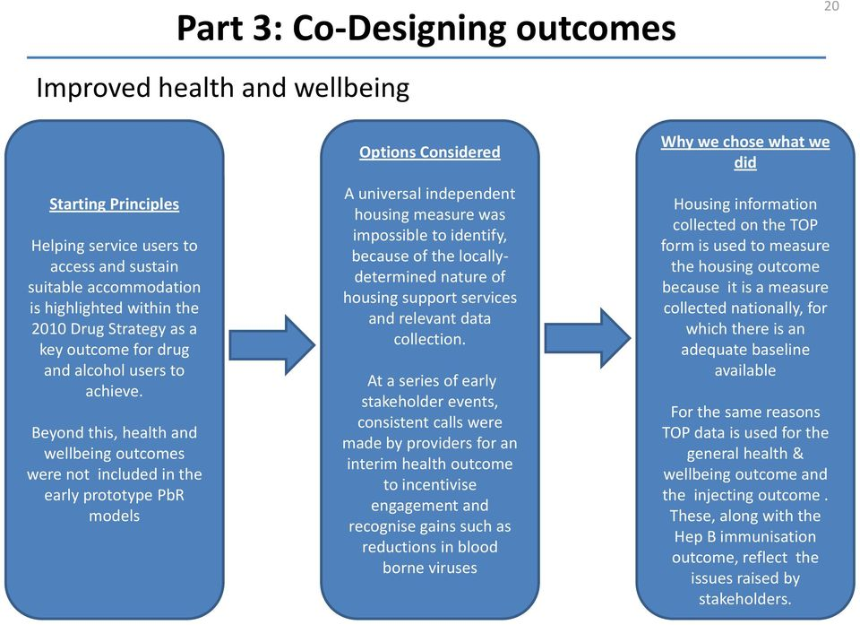 Beyond this, health and wellbeing outcomes were not included in the early prototype PbR models Options Considered A universal independent housing measure was impossible to identify, because of the