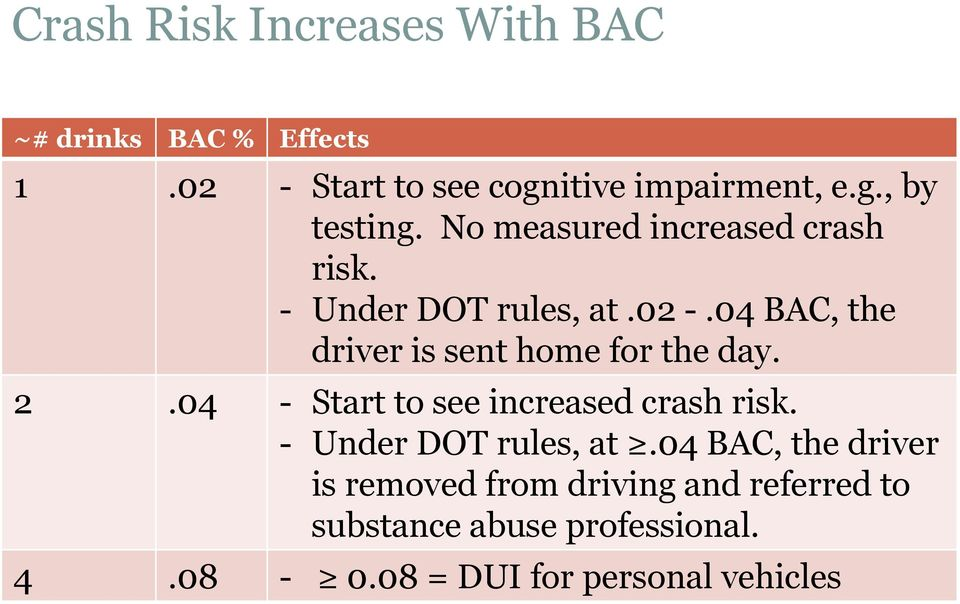 04 BAC, the driver is sent home for the day. 2.04 - Start to see increased crash risk.
