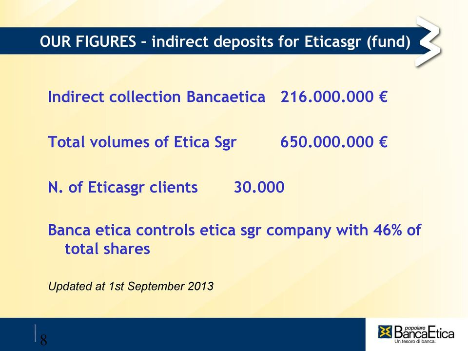 000.000 N. of Eticasgr clients 30.