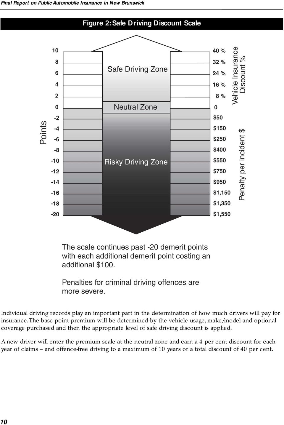 demerit point costing an additional $100. Penalties for criminal driving offences are more severe.