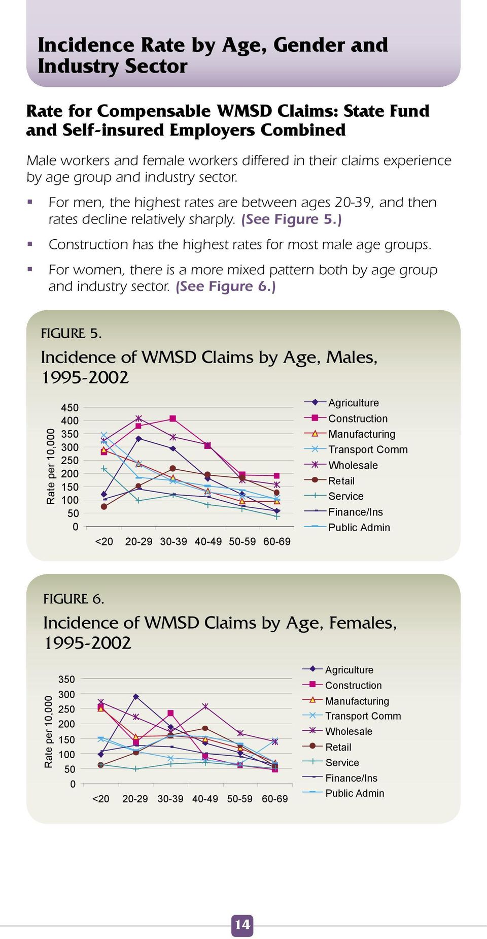 ) Construction has the highest rates for most male age groups. For women, there is a more mixed pattern both by age group and industry sector. (See Figure 6.) FIGURE 5.
