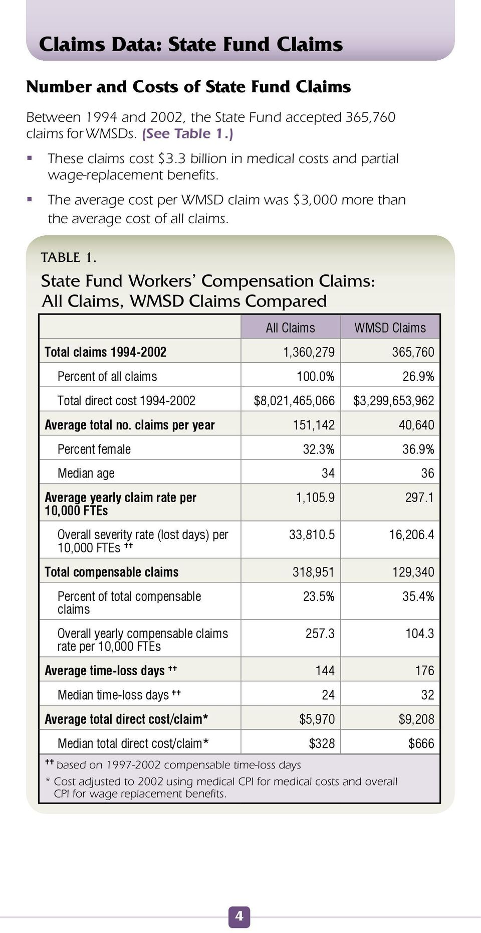 State Fund Workers Compensation Claims: All Claims, WMSD Claims Compared All Claims WMSD Claims Total claims 1994-2002 1,360,279 365,760 Percent of all claims 100.0% 26.