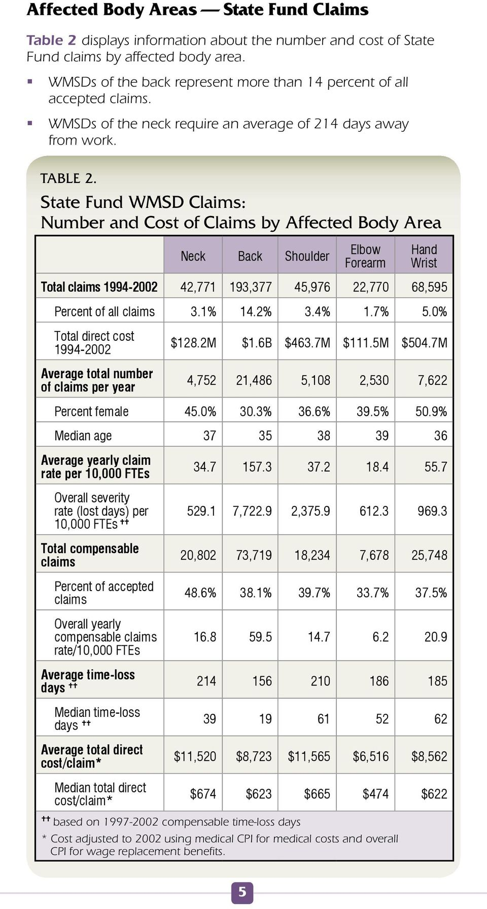 State Fund WMSD Claims: Number and Cost of Claims by Affected Body Area Neck Back Shoulder Elbow Forearm Hand Wrist Total claims 1994-2002 42,771 193,377 45,976 22,770 68,595 Percent of all claims 3.