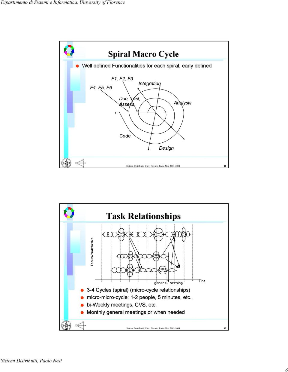 Firenze, Paolo Nesi 2003-2004 11 Task Relationships 3-44 Cycles (spiral) (micro-cycle cycle relationships) micro-micro