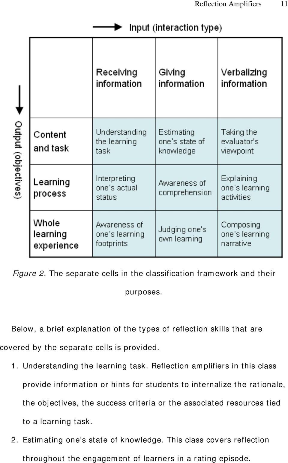 Understanding the learning task.