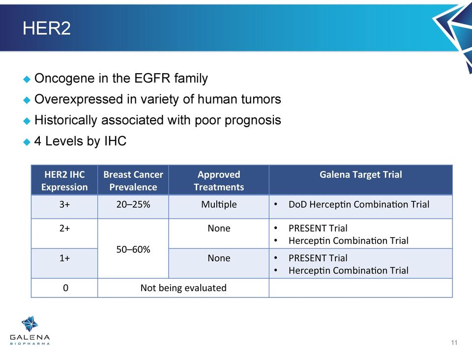 Approved Treatments Galena Target Trial 3+ 20 25% Mul,ple DoD Hercep,n Combina,on Trial 2+ None