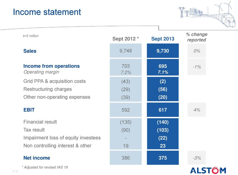 1% -1% Grid PPA & acquisition costs (43) (2) Restructuring charges (29) (56) Other non-operating expenses (39) (20)