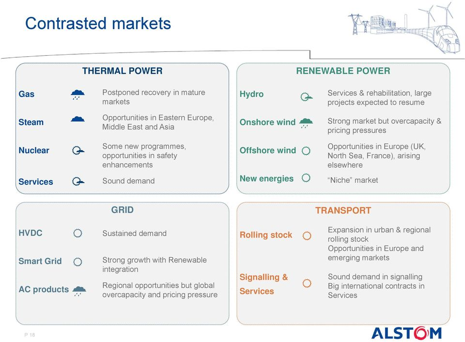 Opportunities in Europe (UK, North Sea, France), arising elsewhere Niche market GRID TRANSPORT HVDC Smart Grid AC products Sustained demand Strong growth with Renewable integration Regional