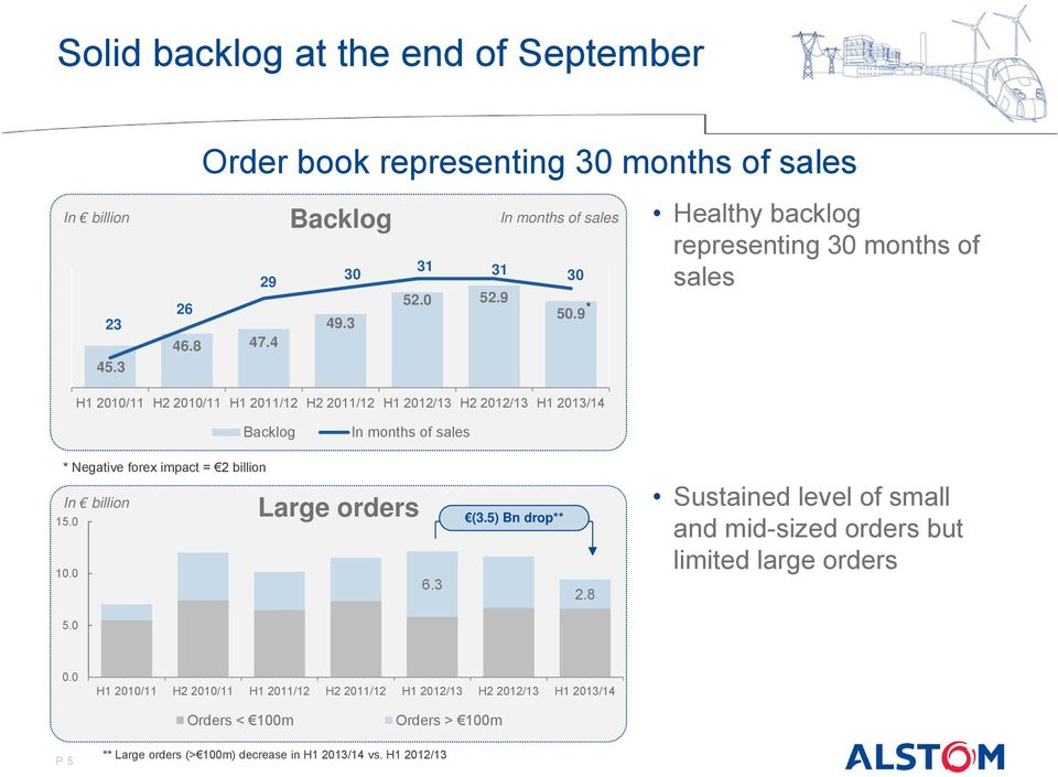 9 Healthy backlog representing 30 months of sales H1 2010/11 H2 2010/11 H1 2011/12 H2 2011/12 H1 2012/13 H2 2012/13 H1 2013/14 Backlog In months of sales * Negative