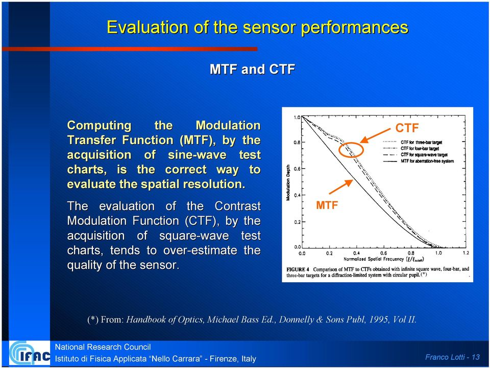 The evaluation of the Contrast Modulation Function (CTF), by the acquisition of square-wave test charts, tends to