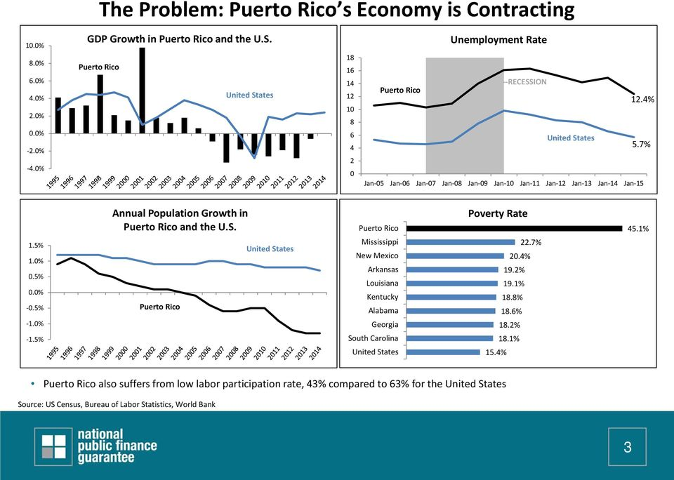 5% 1.0% 0.5% 0.0% -0.5% -1.0% -1.5% Annual Population Growth in Puerto Rico and the U.S.