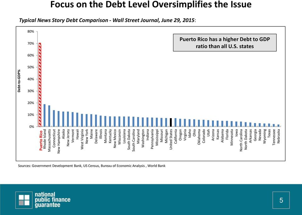 reet Journal, June 29, 2015: 80% 70% Puerto Rico has a higher Debt to GDP ratio than all U.S.