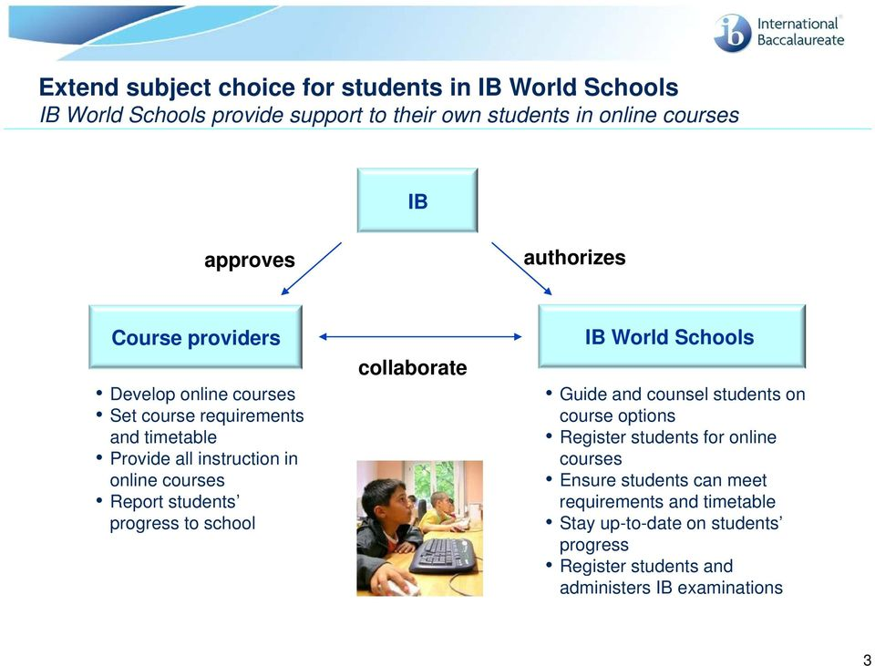 students progress to school collaborate IB World Schools Guide and counsel students on course options Register students for online courses