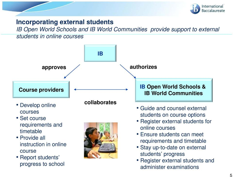collaborates IB Open World Schools & IB World Communities Guide and counsel external students on course options Register external students for online