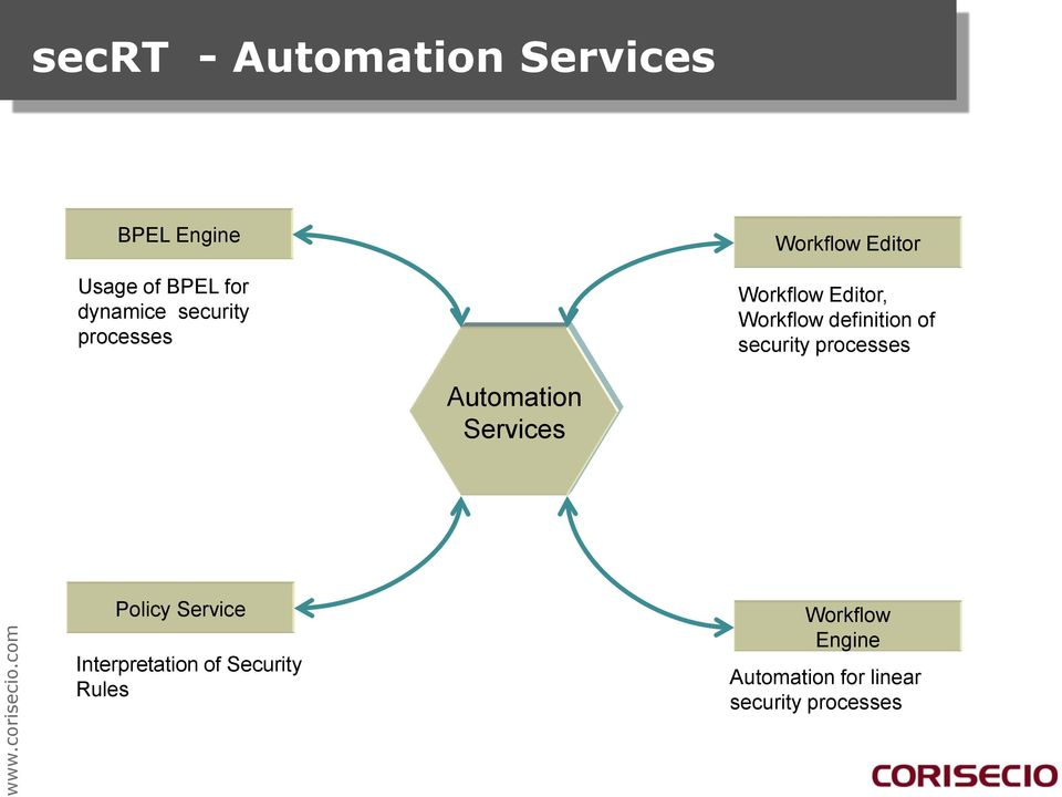definition of security processes Automation Services Policy Service