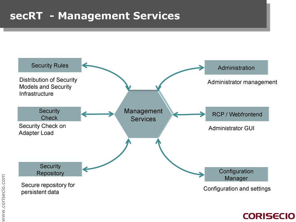 Adapter Load Management Services RCP / Webfrontend Administrator GUI