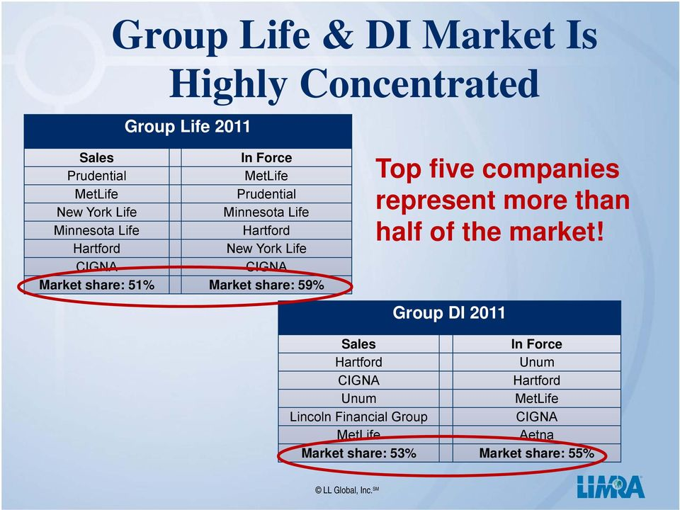 share: 51% Market share: 59% Top five companies represent more than half of the market!