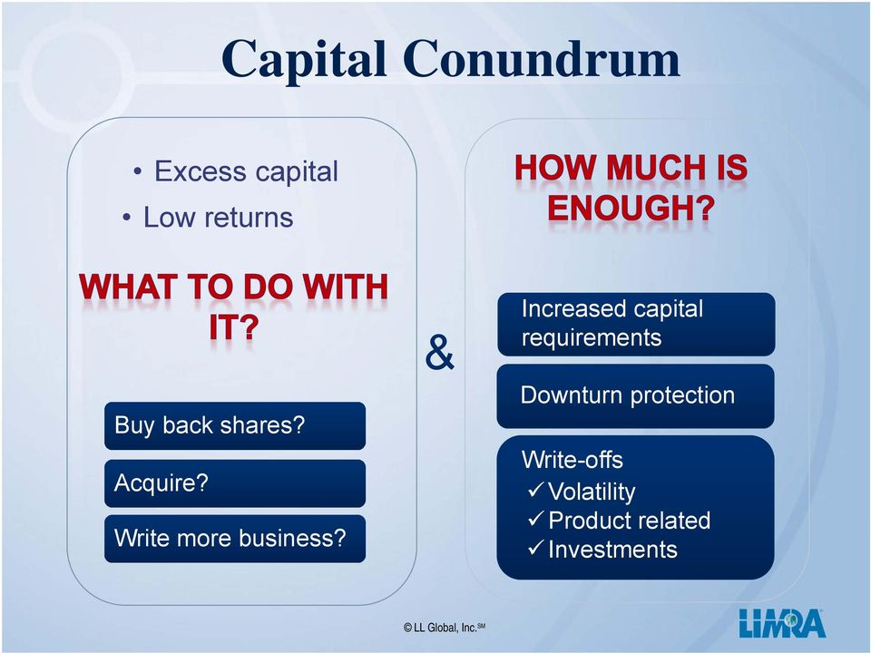 & Increased capital requirements Downturn