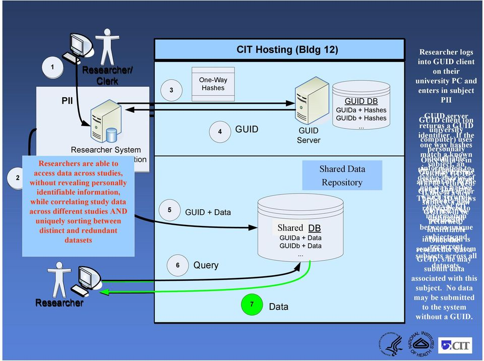 Shared Public DB GUIDa + Data GUIDb + Data... GUID DB GUIDa + Hashes GUIDb + Hashes.