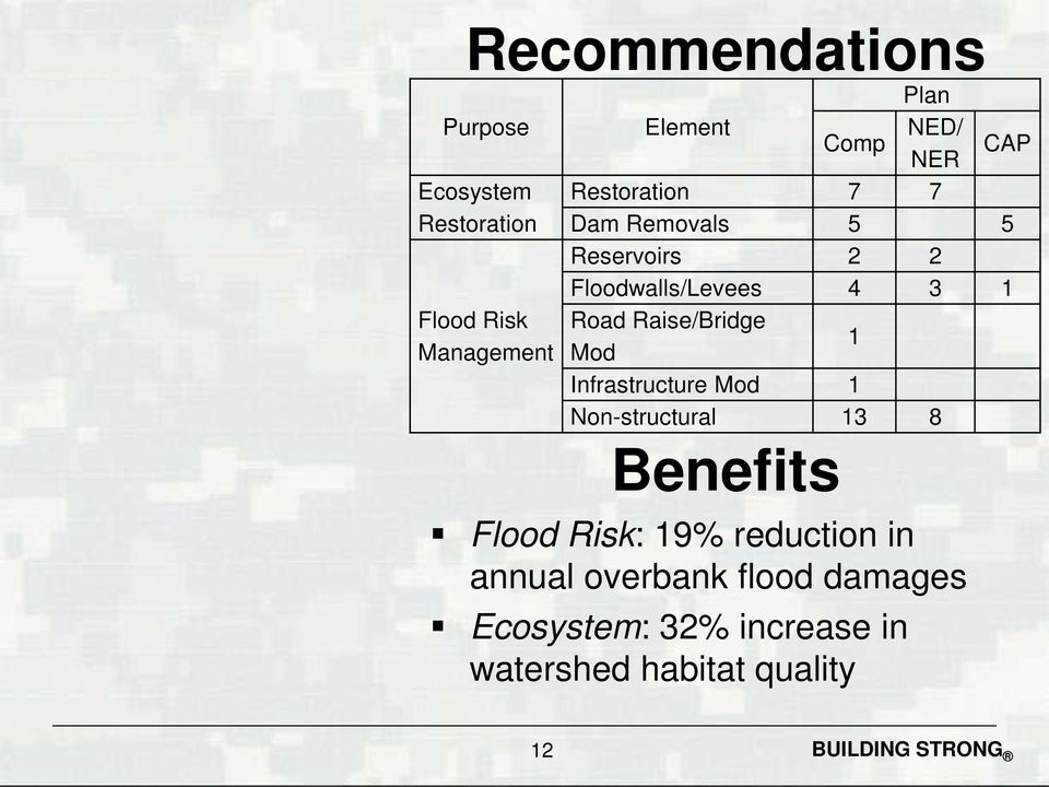 Raise/Bridge Mod 1 Infrastructure Mod 1 Non-structural 13 8 Benefits Flood Risk: 19%