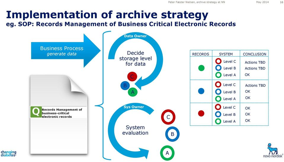 Decide storage level for data B C A RECORDS SYSTEM CONCLUSION Level C Actions TBD Level B Level A Actions