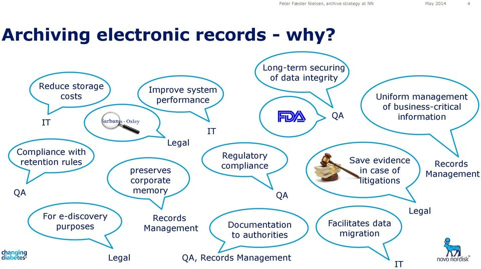 memory Legal Records Management IT Regulatory compliance Documentation to authorities Long-term securing of data integrity QA QA