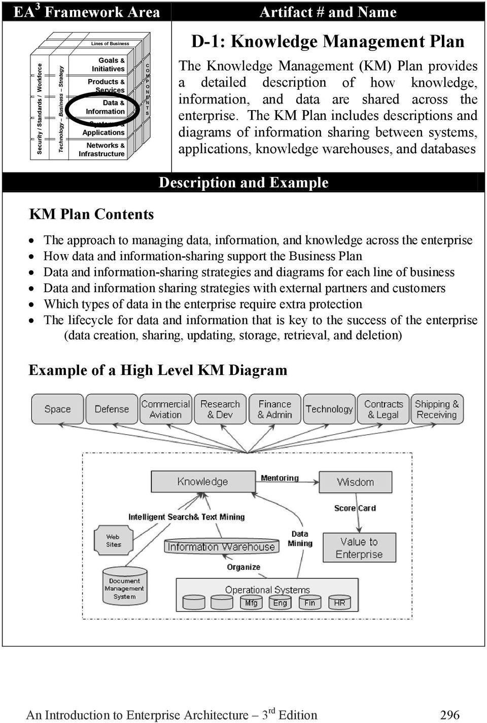 he K lan includes descriptions and diagrams of information sharing between systems, applications, knowledge warehouses, and databases Description and xample K lan ontents he approach to managing