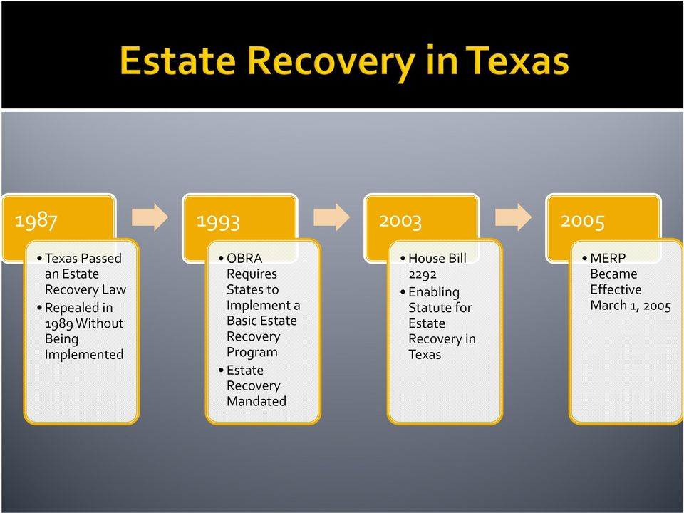 Basic Estate Recovery Program Estate Recovery Mandated House Bill 2292