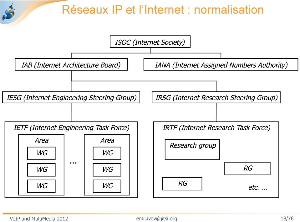 Research Steering Group) IETF (Internet Engineering Task Force) IRTF (Internet Research Task Force)