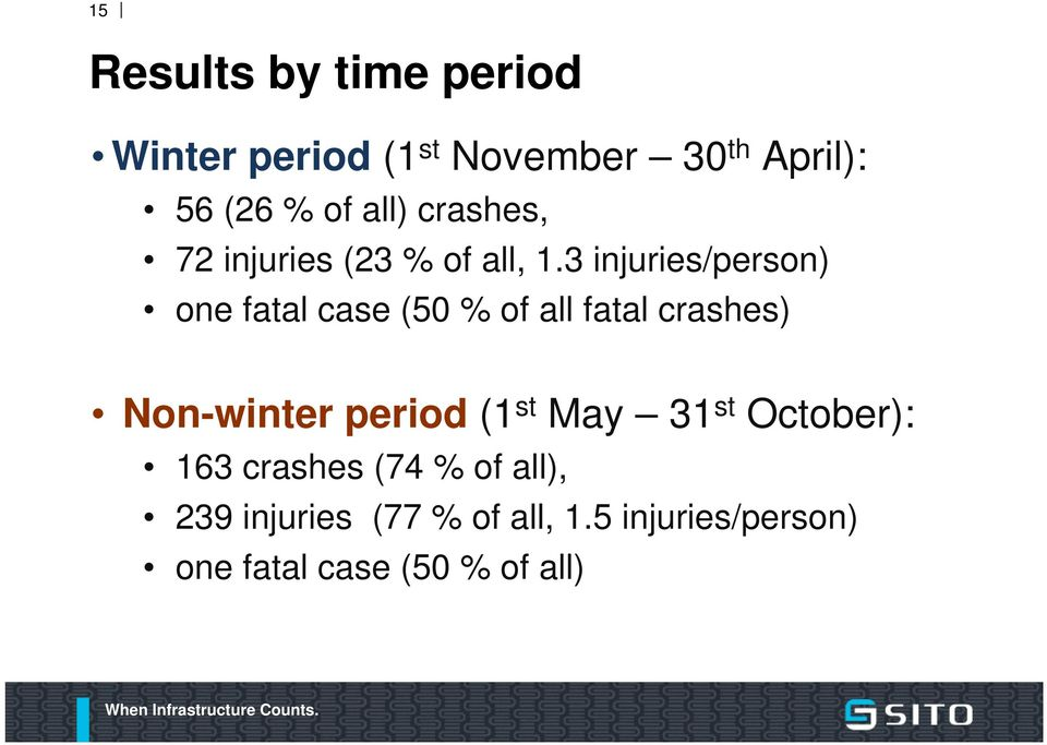3 injuries/person) one fatal case (50 % of all fatal crashes) Non-winter period (1