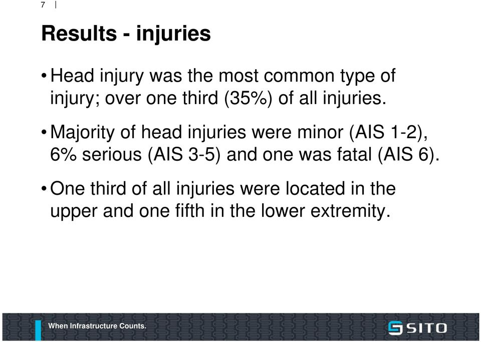 Majority of head injuries were minor (AIS 1-2), 6% serious (AIS 3-5) and