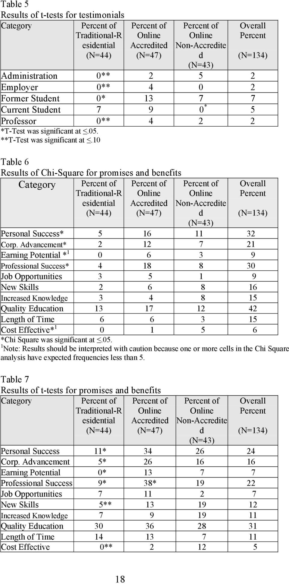 10 Table 6 Results of Chi-Square for promises and benefits Category Traditional-R esidential (N=44) Accredited (N=47) Non-Accredite d (N=43) Overall Percent (N=134) Personal Success* 5 16 11 32 Corp.