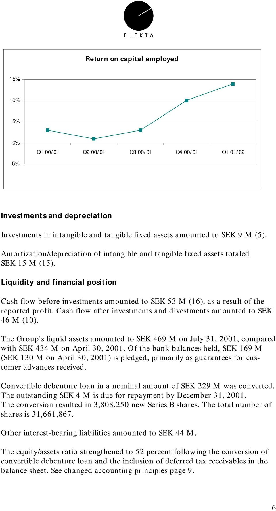 Liquidity and financial position Cash flow before investments amounted to SEK 53 M (16), as a result of the reported profit. Cash flow after investments and divestments amounted to SEK 46 M (1).