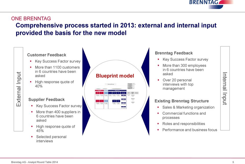 quote of 45% Blueprint model Brenntag Feedback Key Success Factor survey More than 300 employees in 6 countries have been asked Over 20 personal interviews with top management Existing