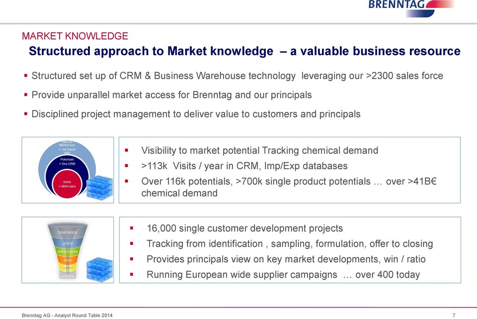 Visibility to market potential Tracking chemical demand >113k Visits / year in CRM, Imp/Exp databases Over 116k potentials, >700k single product potentials over >41B chemical demand 16,000 single