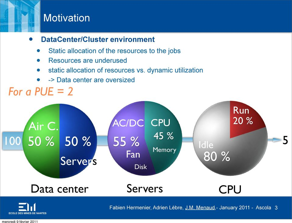 dynamic utilization -> Data center are oversized For a PUE = 2 Air C.
